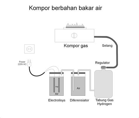 Kompor Bakar kompor gas berbahan bakar air hiddenato s files
