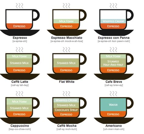 Permutations of Coffee Chart   www.vancouvercoffee.ca/wp/upl   Flickr