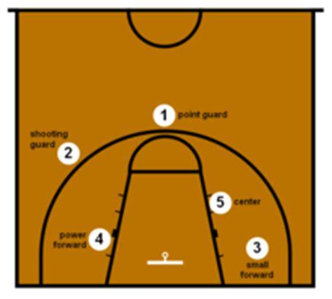 basketball number diagram basketball