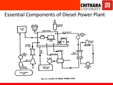 draw the layout of diesel power plant schematic diagram of diesel power plant thermal power