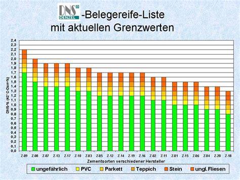 Zementestrich Trockenzeit by Restfeuchte Im Estrich Wie Viel Ist Zuviel