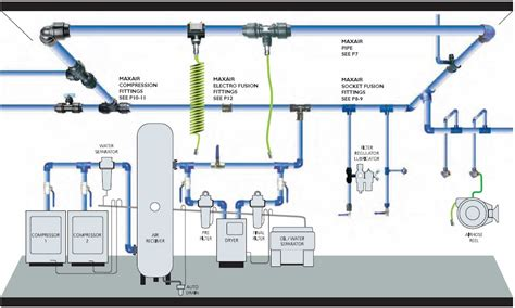 compressed air piping systems airtools wa
