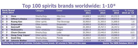 Top International Mba Programs 2016 by Iwsr 2016 Gtr Liquor Sales 3 2 To 22 5m Cases In 2016