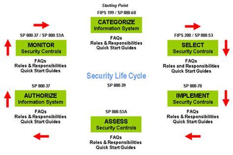risk framework template certification risk management framework rmf