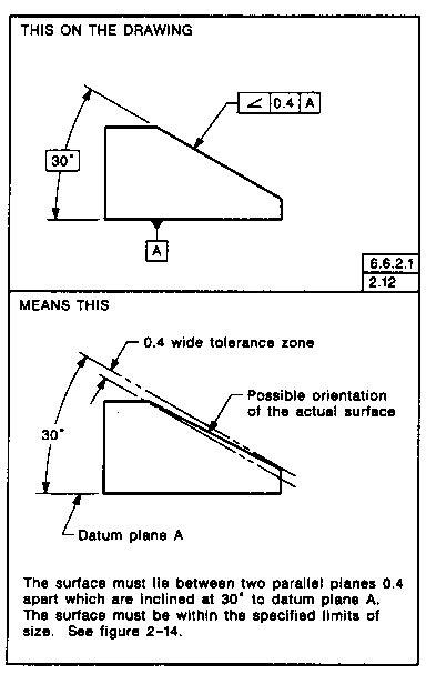 Drawing Zone Callout by Circular Total Runout Engineering Drawing Joshua Nava Arts