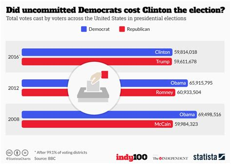Graphs For Democrats Average Cost Chart Did Uncommitted Democrats Cost Clinton The Election