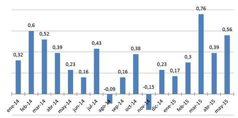 ipc de colombia 2015 datosmacro com ipc mayo 2015 los precios al consumidor subieron en 0 56