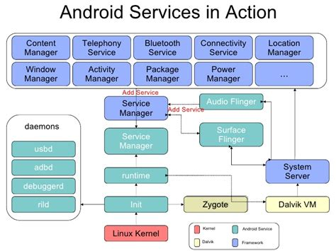service android applied computer science concepts in android
