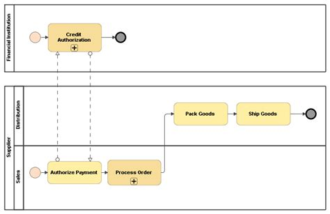 bpmn collaboration diagram exle orchestration diagram bpmn gallery how to guide and refrence