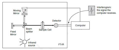 ftir diagram ftir schematic diagram circuit and schematics diagram