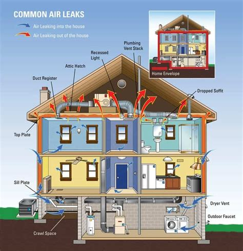 Efficient Home by Energy Efficient Home What Does It