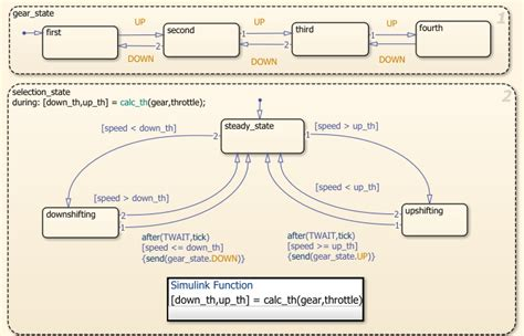 state flow diagram simplify stateflow chart using the duration operator