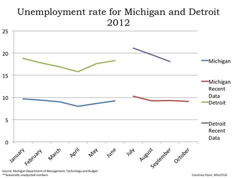Drawing Unemployment by November Reports For Monthly Economic Indicators