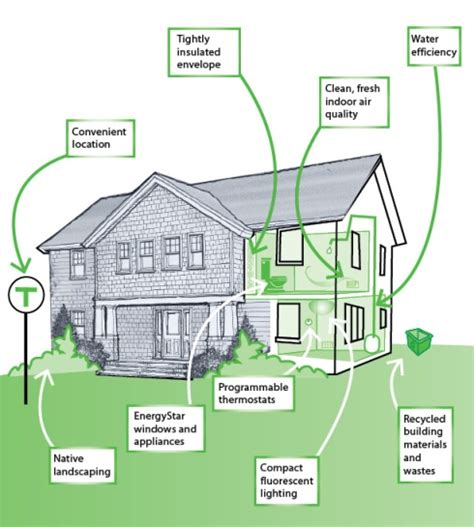 build a green home green building begins with home design