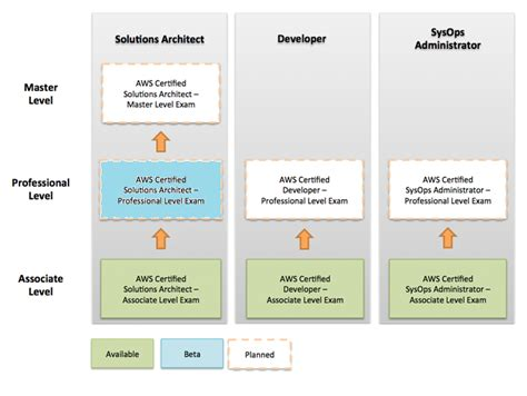 aws certified solutions architect associate 300 questions and answers books new aws certified solutions architect professional beta