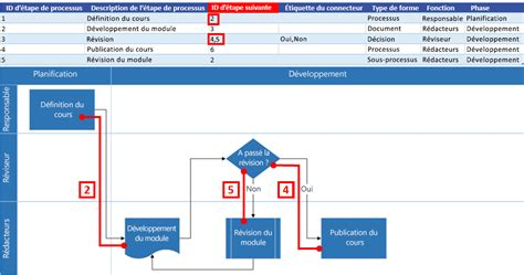 exemple de diagramme de processus visio cr 233 er un diagramme du visualiseur de donn 233 es support office