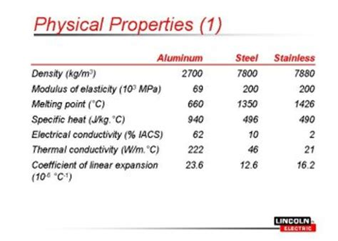 steel and its properties aluminum experience in application