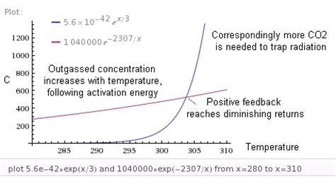 wht on schmittner et al. on climate sensitivity | climate etc.