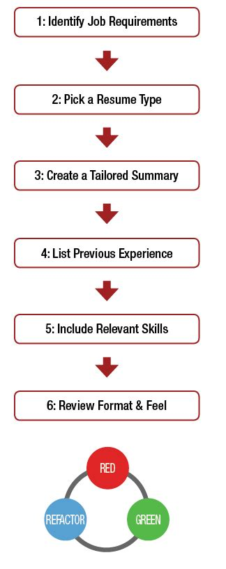 qualities to put on a resume resume badak