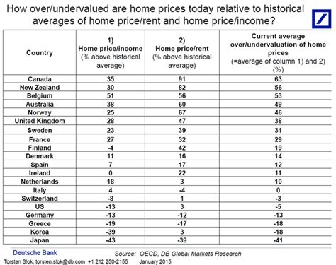 canadian housing market the canadian housing market will implode in dramatic