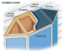 Bow Window Roof Framing Metal Roof Insulating Under Metal Roof