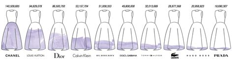 Wardrobe Brand Clothing by The Top Fashion Brands On In 5 Charts Digiday