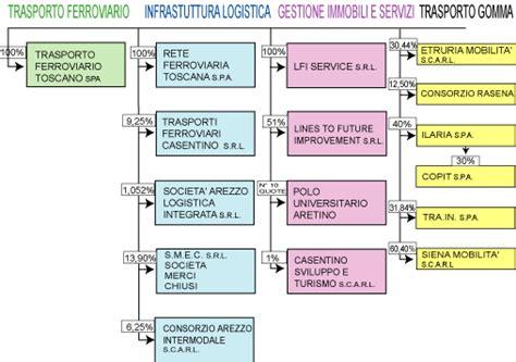 rete ferroviaria italiana sede legale documento senza titolo