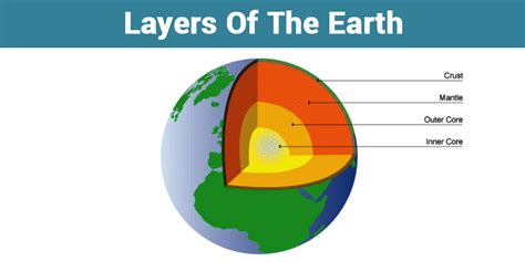 Interior Layers Of The Earth by The Layers Of Earth The Three Layers Of The Earth Inner