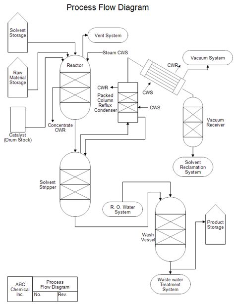 draw a process flow diagram process flow diagram