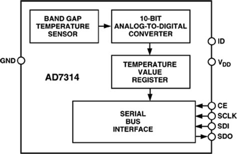 high temperature digital and analogue integrated circuits in silicon carbide ad7314 datasheet and product info analog devices