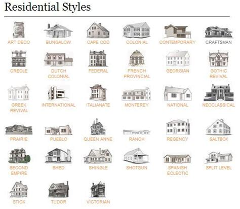 house design styles list architectural styles style guides and style on pinterest
