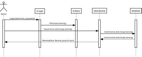 penjelasan sequence diagram use dan sequence diagram sistem point of sale