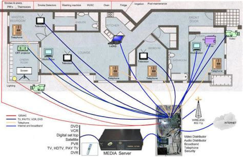 using house wiring for internet structured wiring
