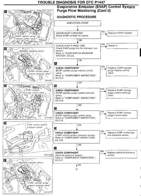 Nissan Engine Codes 1996 Nissan Maxima Check Engine Light