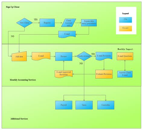 accounts flowchart accounting process flowchart flowchart流程图 processon