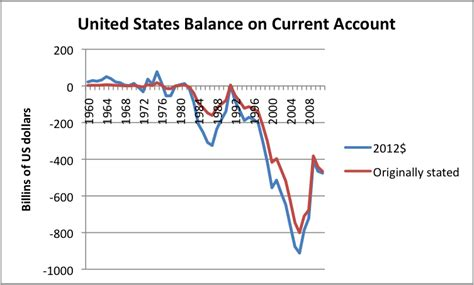 statistics bureau usa twelve reasons why globalization is a problem our