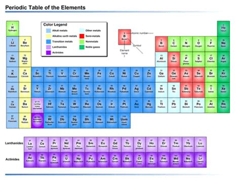periodic table of elements excel periodic table