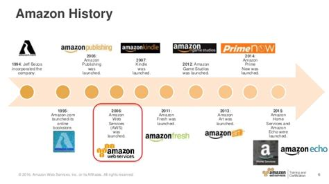 Amazon History | awsome day 2016 module 1 aws introduction and history