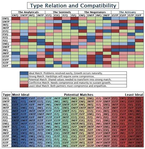 sol4rplexus mbti type compatibility psychology