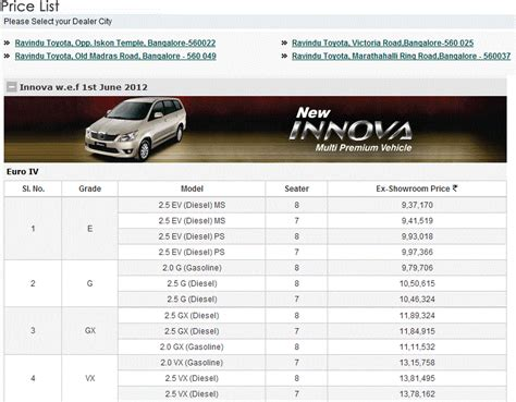 toyota cars price list inova 2015 for sale autos post