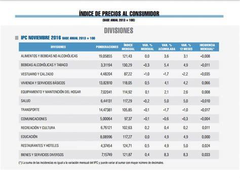 ipc ultimos 12 meses colombia febrero 2016 awlcorpcom ipc inflaci 243 n subi 243 0 1 en noviembre tele 13