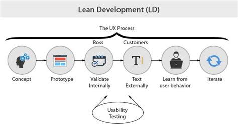 lean mobile app development apply lean startup methodologies to develop successful ios and android apps books software development methodologies outsource2india