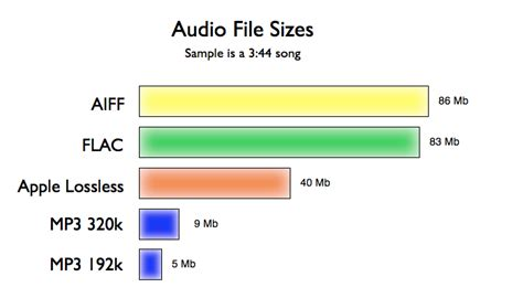audio format file size comparison music formats uncovered shedworx