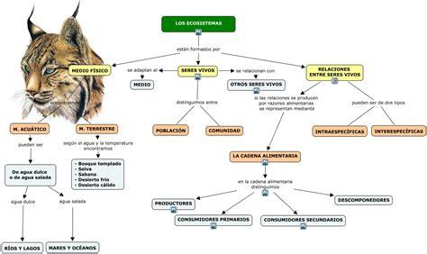 manejo de cadenas con javascript los ecosistemas 1