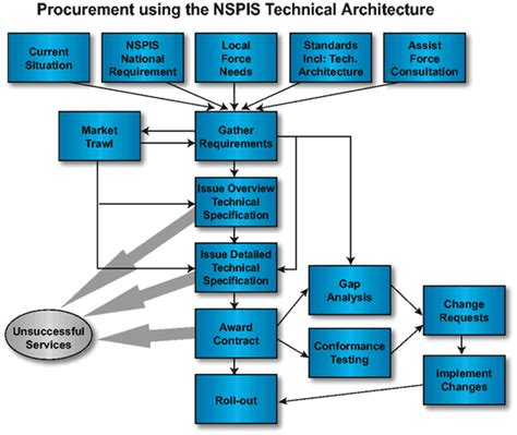 technical architecture template studies