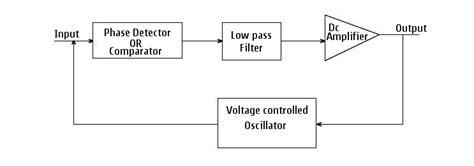 block diagram of pll block diagram phase locked loop my circuits 9