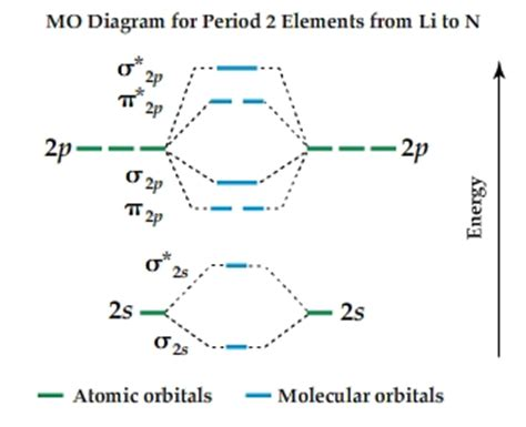 molecular orbital diagram for no2 solved which of the following diatomic species areparamag