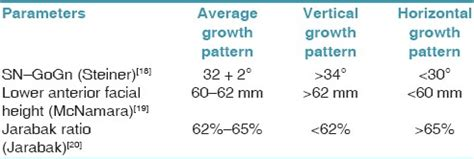 growth pattern classification maturation of permanent teeth in different facial types a