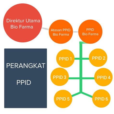 bio one adalah e ppid biofarma