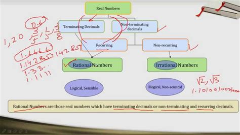 cbse ncert class  chapter  number system part   hindi youtube